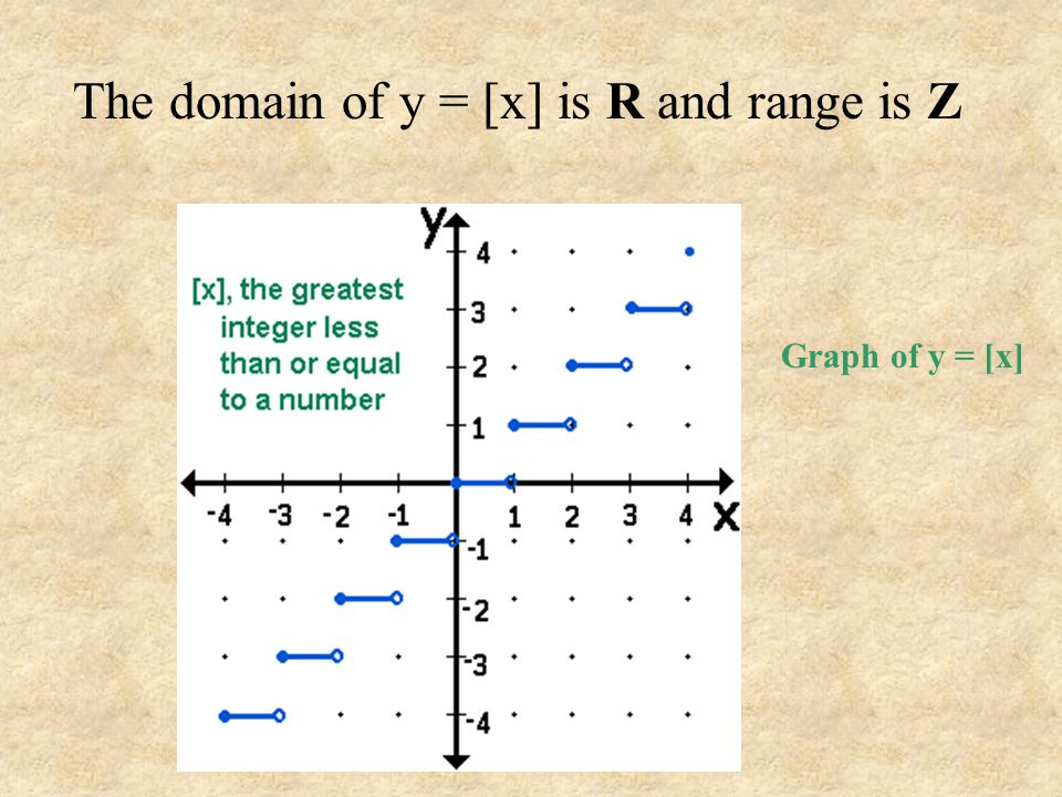 The domain of y = [x] is R and range is Z
